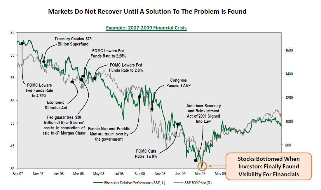 Markets Do Not Recover Until a Solution To The Problem Is Found 4.1.2020
