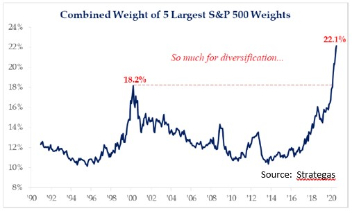 Combined Weight of 5 Largest S&P 500 Weights