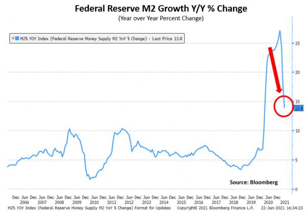 Q2 21 Fed Reserve M2 Grwth Y/Y